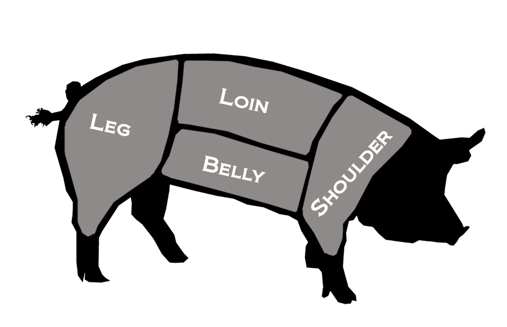 Pork Diagram pork diagram champoeg farmchampoeg farm